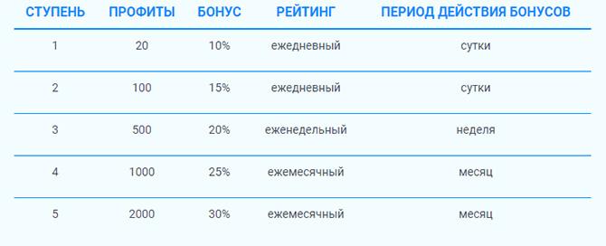 рейтинговая система ProfitTask